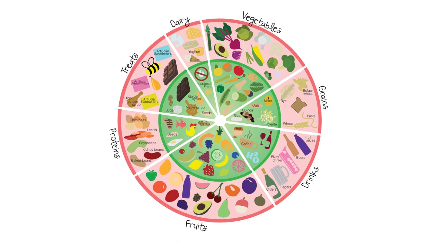 Fodmap food chart