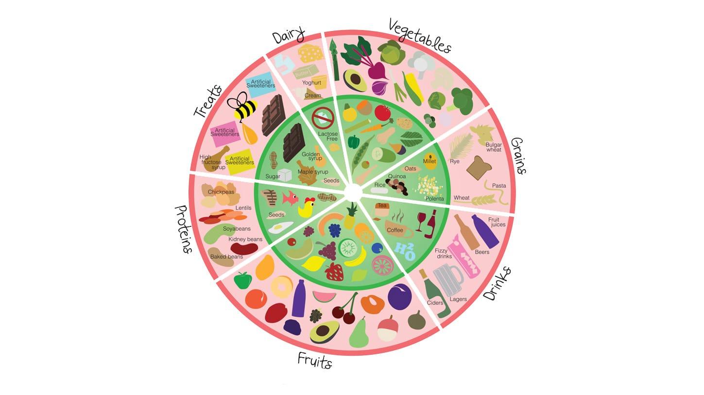 Fodmap food chart